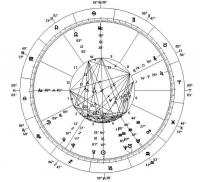 Horoskopy - Zodiac